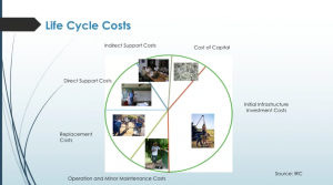 Full Life Cycle Costing of WASH